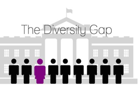Diversity Club discusses diversity gap in politics