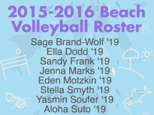 Beach volleyball roster for the 2015-2016 season. The team was made up entirely of the Class of 2019. Infographic by Cybele Zhang '18.