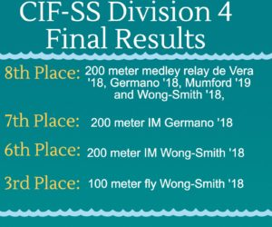 swim results infographic