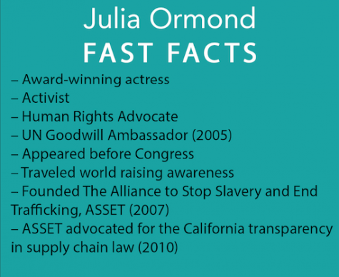 Fast Facts about Julia Ormond. She has been a champion for human rights for over 30 years.